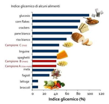 indice_glicemico_intothefitness